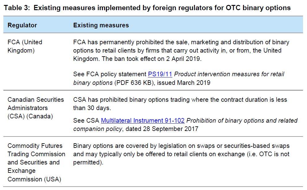 Binary options canada regulation 102 lazio fiorentina betting preview