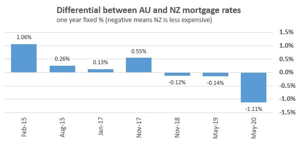 New Zealand Home Loan Borrowers Are Now Getting Fixed Rates At Bigger Discounts To Aussies Even As Rates Fall Everywhere They Are Falling Faster Here Than Across The Ditch Interest Co Nz