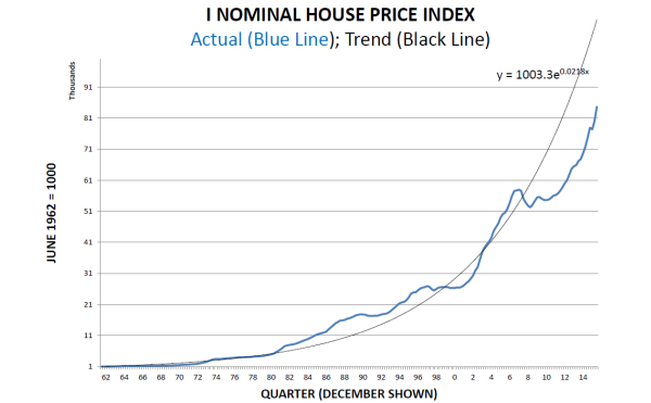 Brian Easton Analyses House Prices Relative To Consumer