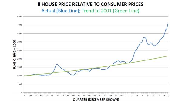 Brian Easton Analyses House Prices Relative To Consumer