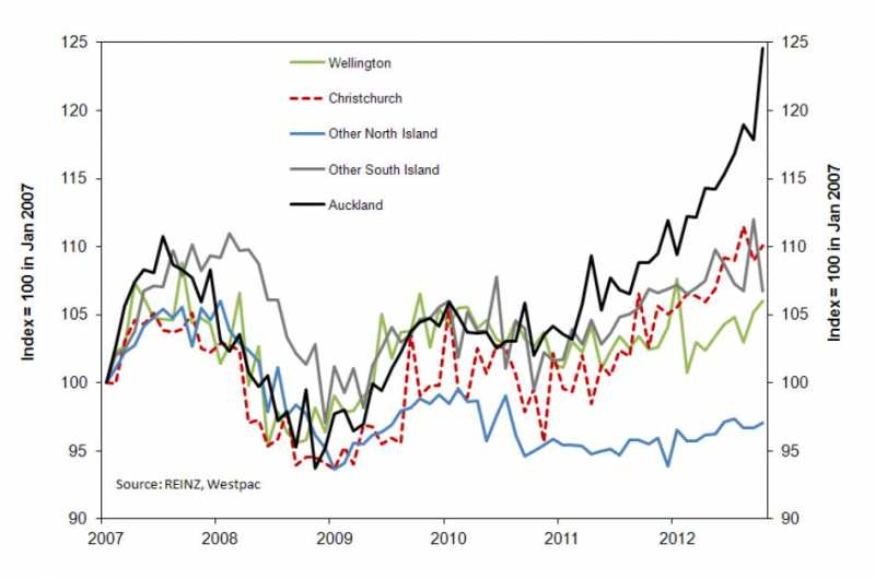 Property Value Trends By Region