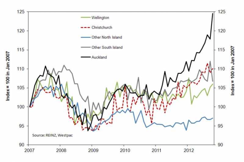 Property Prices Prediction