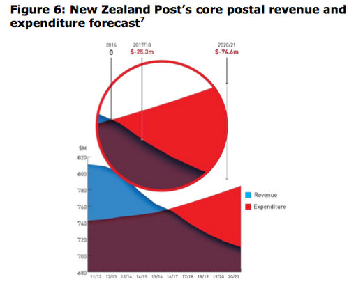 NZ Post sees losses by 2016/17 without changes