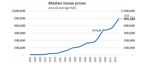 Adjusting For Inflation The Gains In House Prices In The