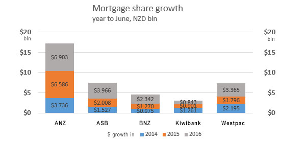 The New Zealand mortgage market grew by more than $20 bln in the ...