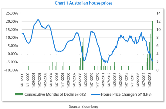 Rather Than A Sudden Meltdown High Debt And Falling House