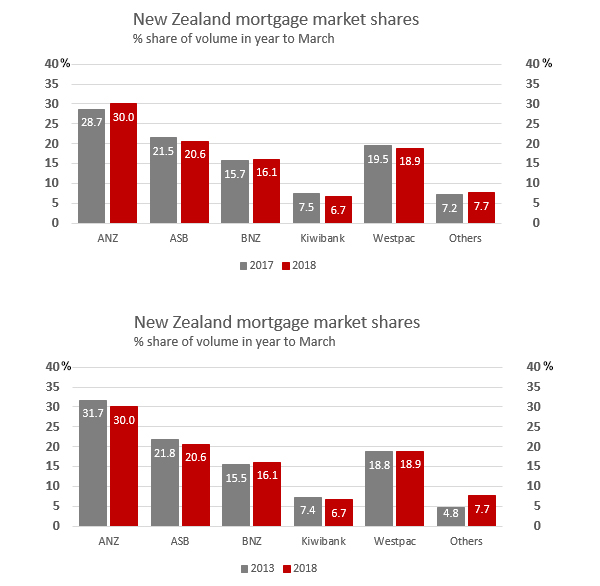 NZ banks' mortgage market shares vary from region to region