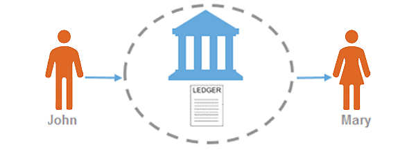 Blockchain's ability to prove ownership of an asset through