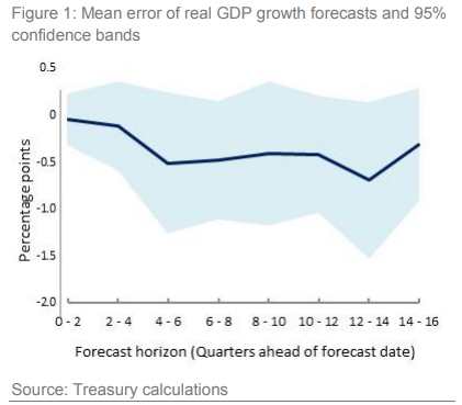 Treasury attempts to assess whether its economic forecasts