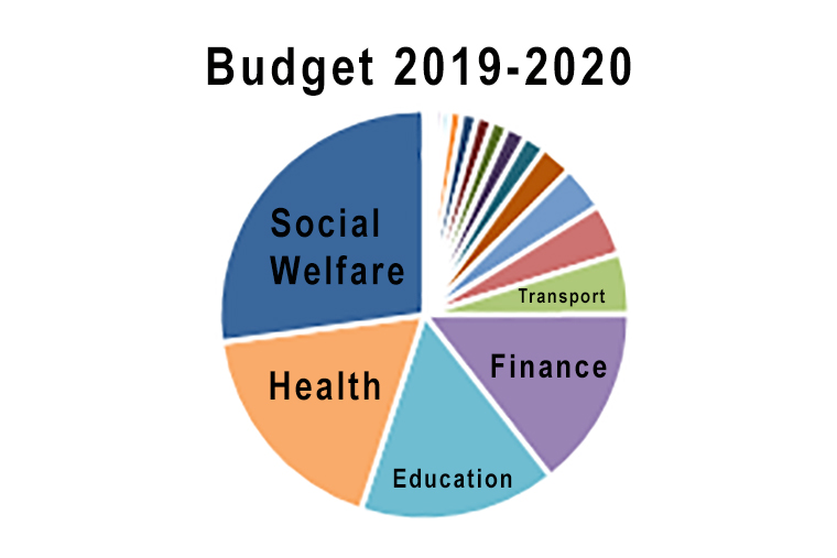 Image result for nz budget 2019