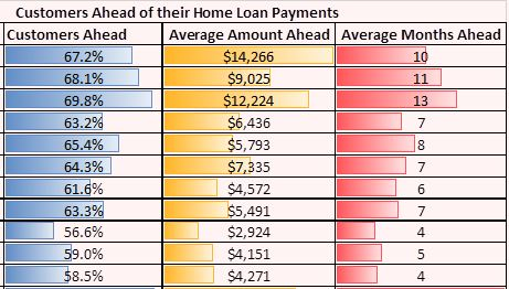 Almost two thirds of Kiwi homeowners with mortgages are an average